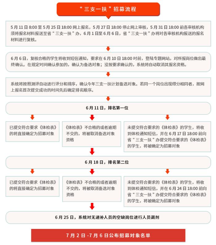广东三支一扶招募流程.png