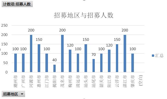 1、2020广东三支一扶招募地区与招募人数分析