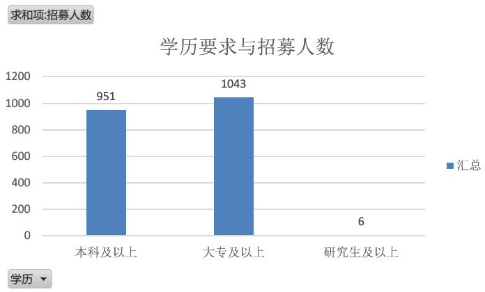 2020广东三支一扶学历要求与对应人数分析