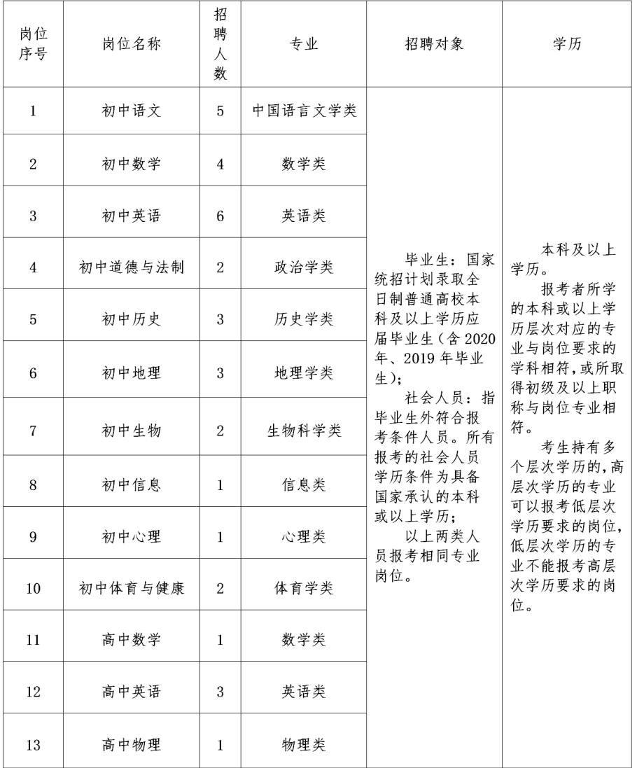 2020广东东莞市大朗中学教师招聘教师职位表