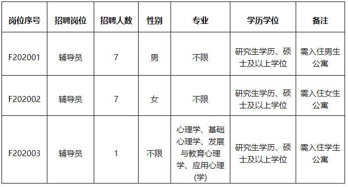 2020年福建农林大学辅导员招聘公告.png