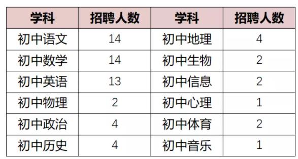 2021年福建福州四十中金山分校•凤岗里分校招聘63名教师公告
