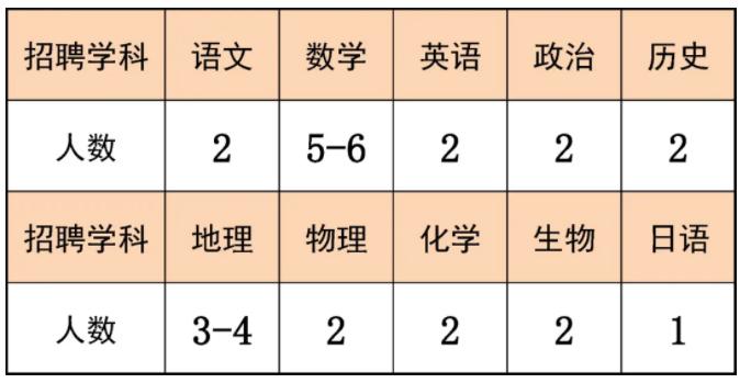 2021年福建省漳州外国语学校教师招聘公告