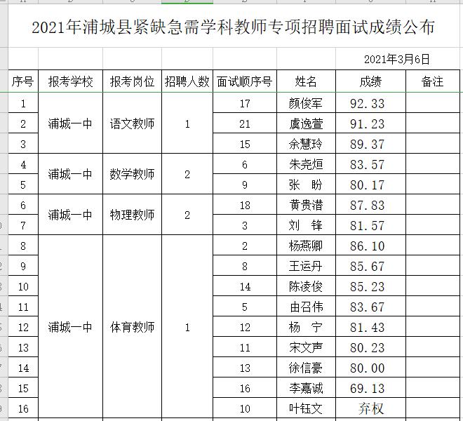 2021年福建南平浦城县紧缺急需学科教师专项招聘面试成绩公示