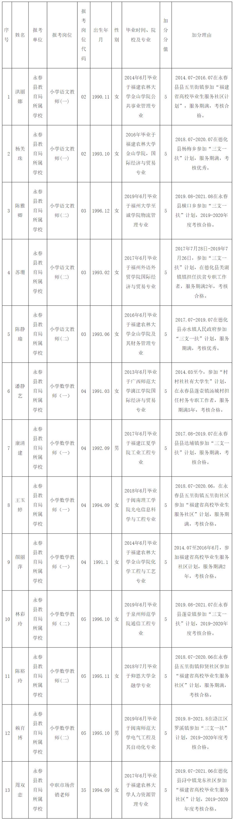 2021年永春县公办学校公开招聘新任教师申请笔试加分公示.png